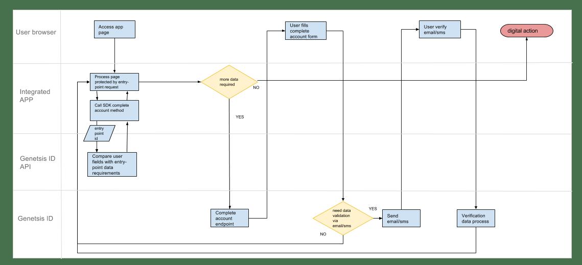 DRUID. Complete account process flow